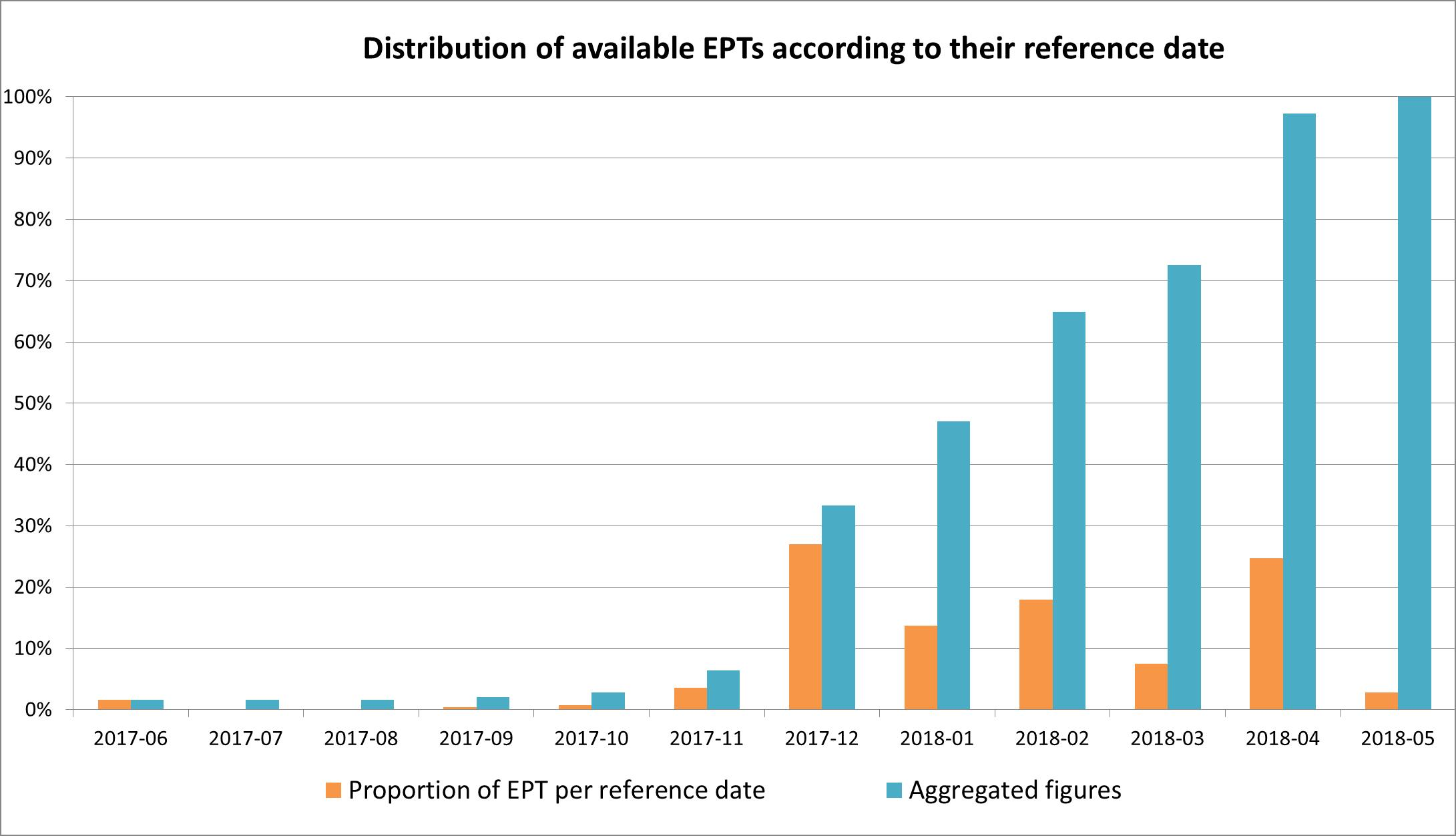 Distribution of EPTs per reference date
