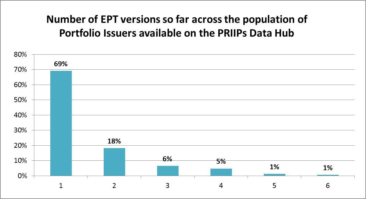 Number of EPT on PRIIPs data hub
