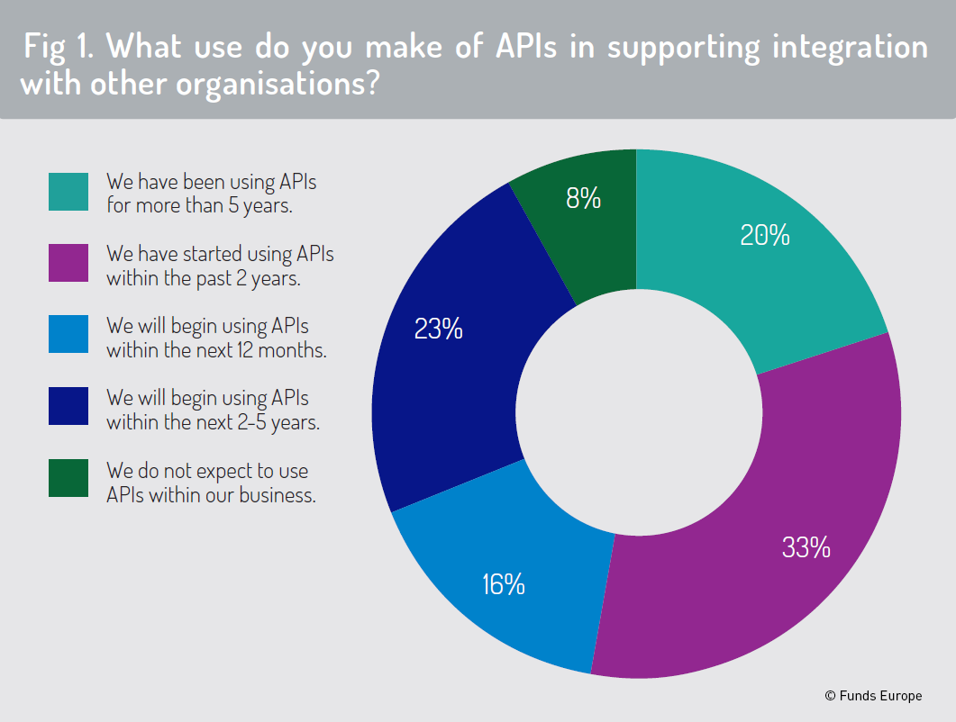 API survey Fig.1